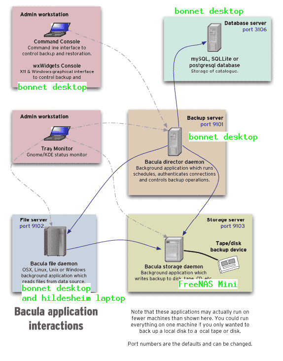 Backing up Debian hosts with Bacula on FreeNAS Mini