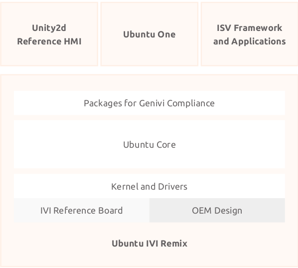 Ubuntu IVI Remix architecture diagram